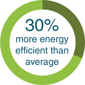 30-percent-more-energy-efficient
